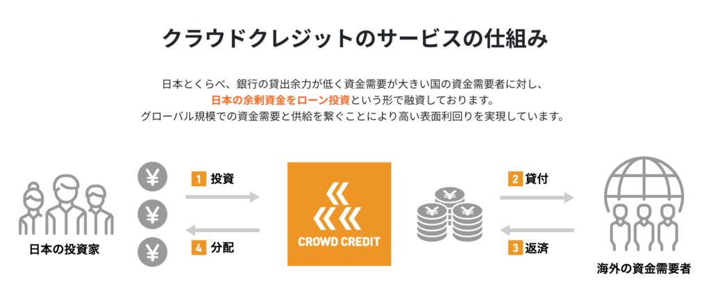 クラウドクレジットのサービスの仕組み図