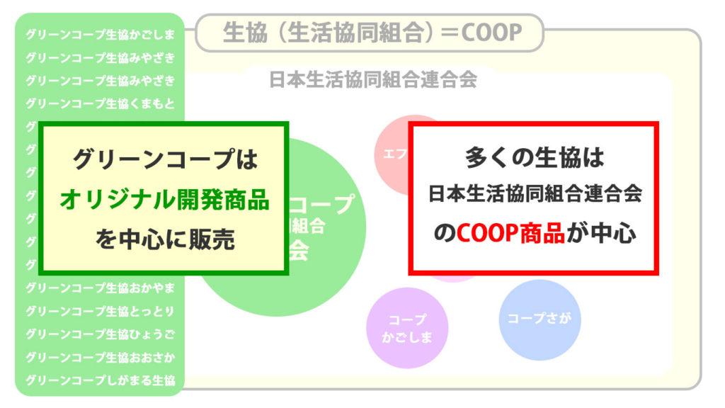 生協とコープとグリーンコープの関係性を図解